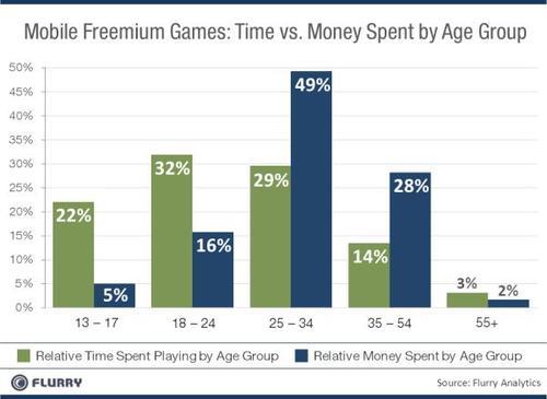 mobile-premium-time