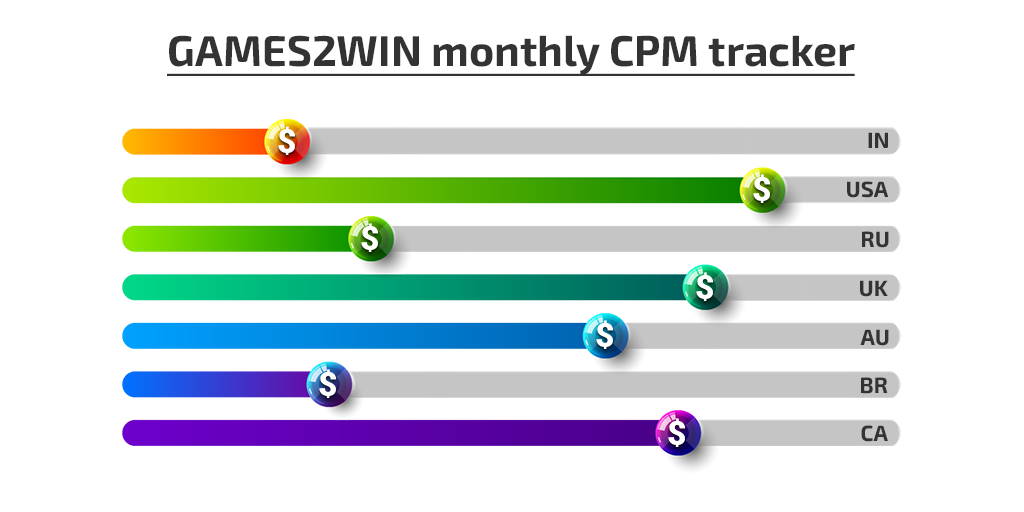 World eCPM monthly tracker from Games2win India Pvt Ltd!
