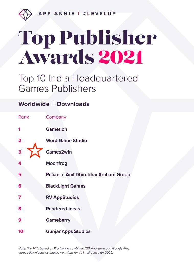 Games2win - Top Publisher or 2021